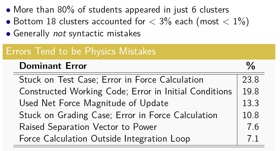 What students get wrong when building computational physics models in Python: Cabellero thesis part 2 (3/3)