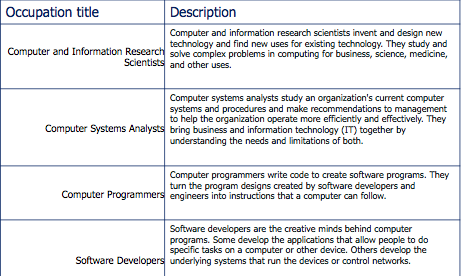 We Need To Produce Far More Software Developers Than Programmers How Do We Change Computing Education Research Blog
