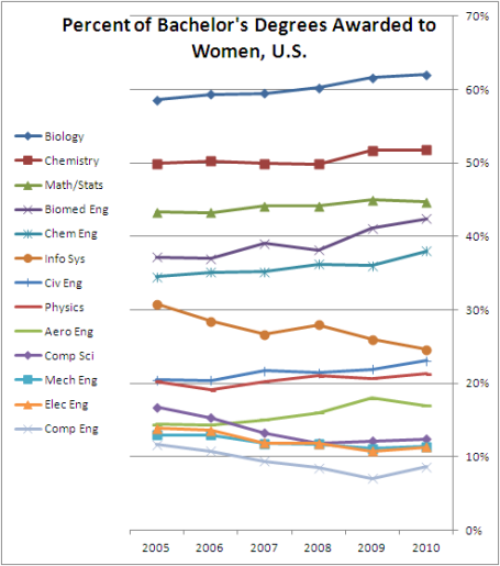 s  Women in Computing: Why Isn't It Getting Better? | blog