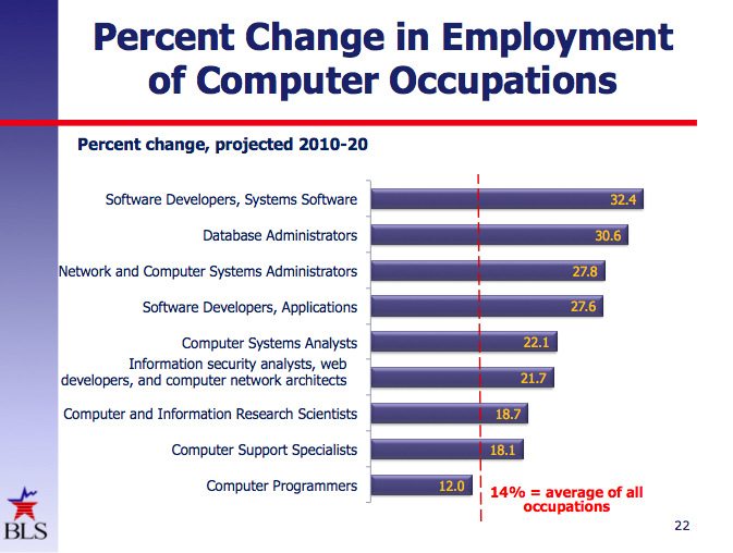 We need to produce far more software developers than programmers