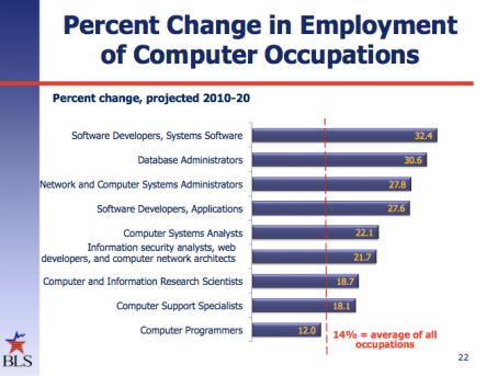 Percent of change in employment of computer occupations