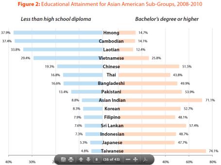 Ed-attainment-Asian-American