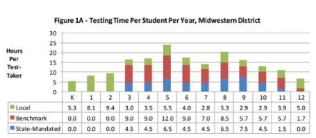 How_much_time_do_school_districts_spend_on_standardized_testing__This_much.