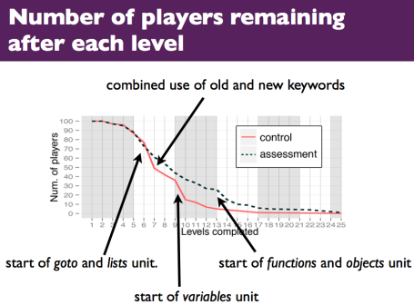 2013-08_-_ICER_-_In-Game_Assessments_Increase_Novice_Programmers__Engagement_and_Level_Completion_Speed.pdf__page_30_of_39_