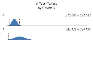 # Test-Takers by CountCS