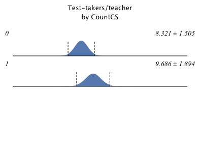 Test-takers:teacher by CountCS