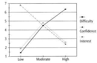 www.uncg.edu__p_silvia_papers_03_JVB__Self-Efficacy___Interest-graph