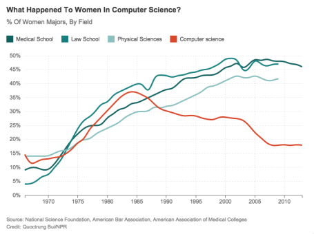 Cursor_and_Episode_576__When_Women_Stopped_Coding___Planet_Money___NPR