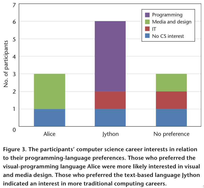African-American students preference for graphical or text-based