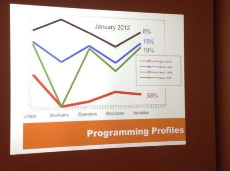 programming-profiles