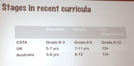 tim-bell-stages-in-curricula