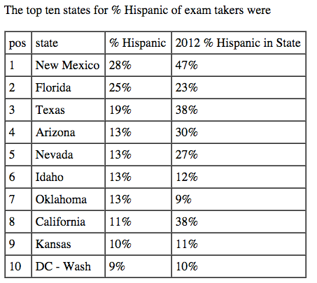 hispanic-exam-takers