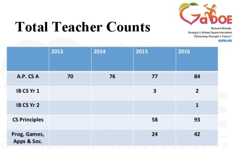 Counts-of-Teachers