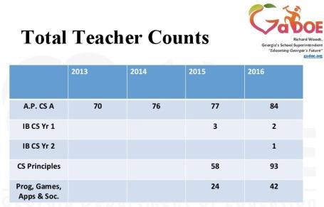 Counts-of-Teachers