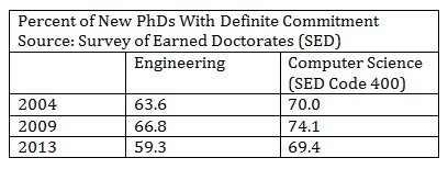 How long does it take to earn a Ph. D?