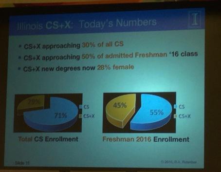 CS+X-stats