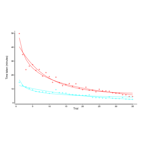 Power law of practice in software implementation does this explain different subjects start the experiment with different amounts of ability and past experience before starting subjects took a multiple choice test of ccuart Choice Image